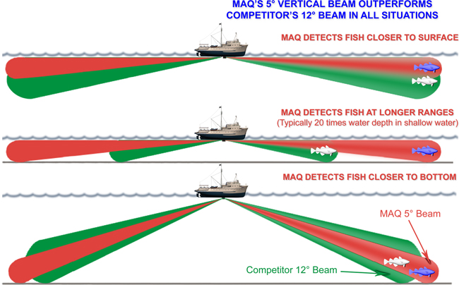 Criteria to be considered when selecting sonar